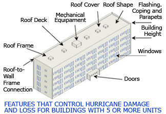 Hurricane Inspections - Wind Load Calculations for High Rise